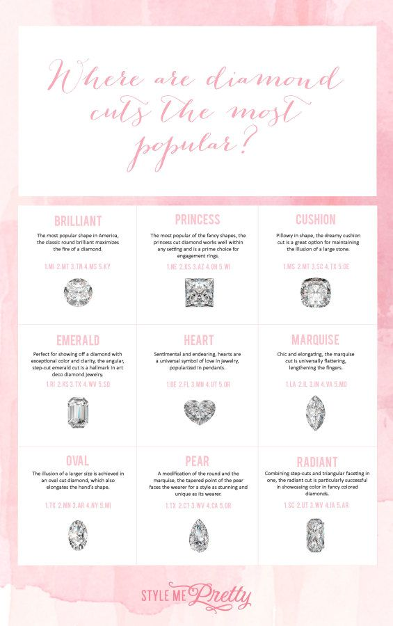 Where each engagement cut is most popular: www.stylemepretty...