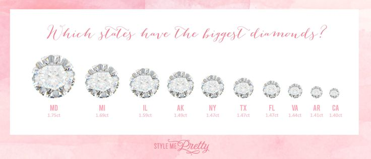 Which states have the biggest diamonds? www.stylemepretty...