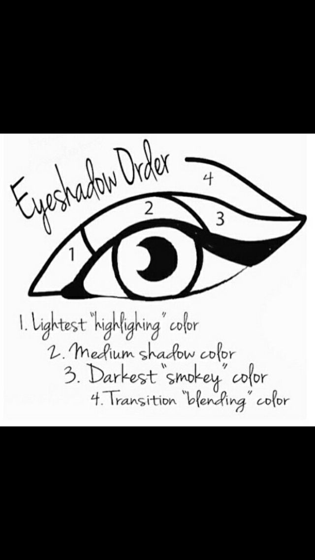 Eye shadow guide //Upgrade your skincare routine today for healthier & amazing l...