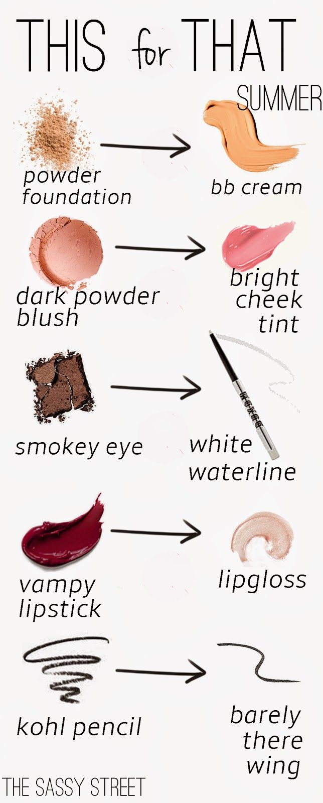 Not sure which products to use? Try this guide! This for That: Summer Makeup Edi...