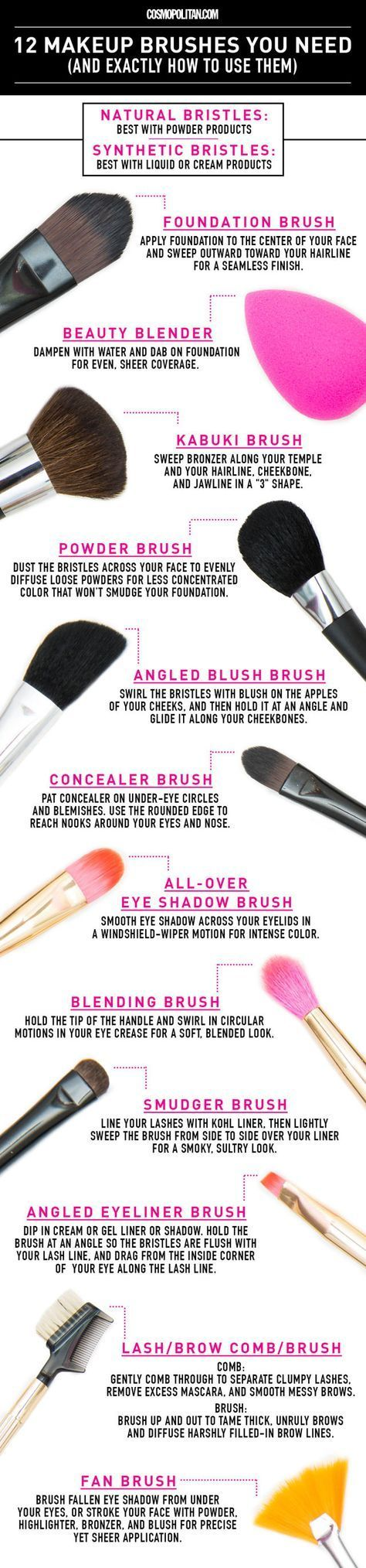 12 Makeup Brushes You Need and Exactly How to Use Them - They come in different ...