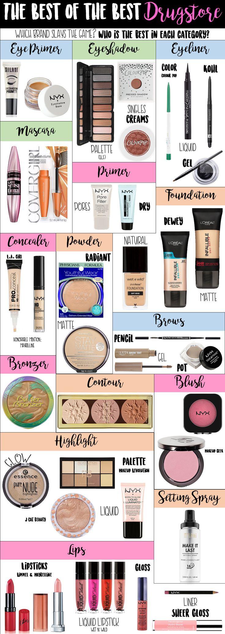 Best Drugstore Makeup - Best Brand Items Shown: Milani Eye Shadow Primer (CVS & ...