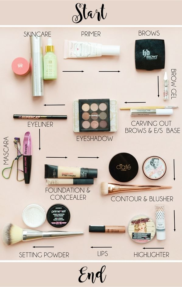How we apply makeup and in which order strangely interests me. You see, when I d...