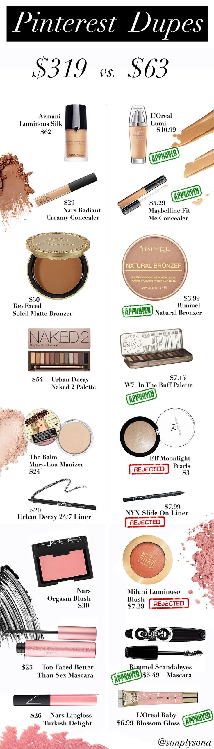 Who doesn't love a good dupe? I know I sure do! Today I put some popularPi...