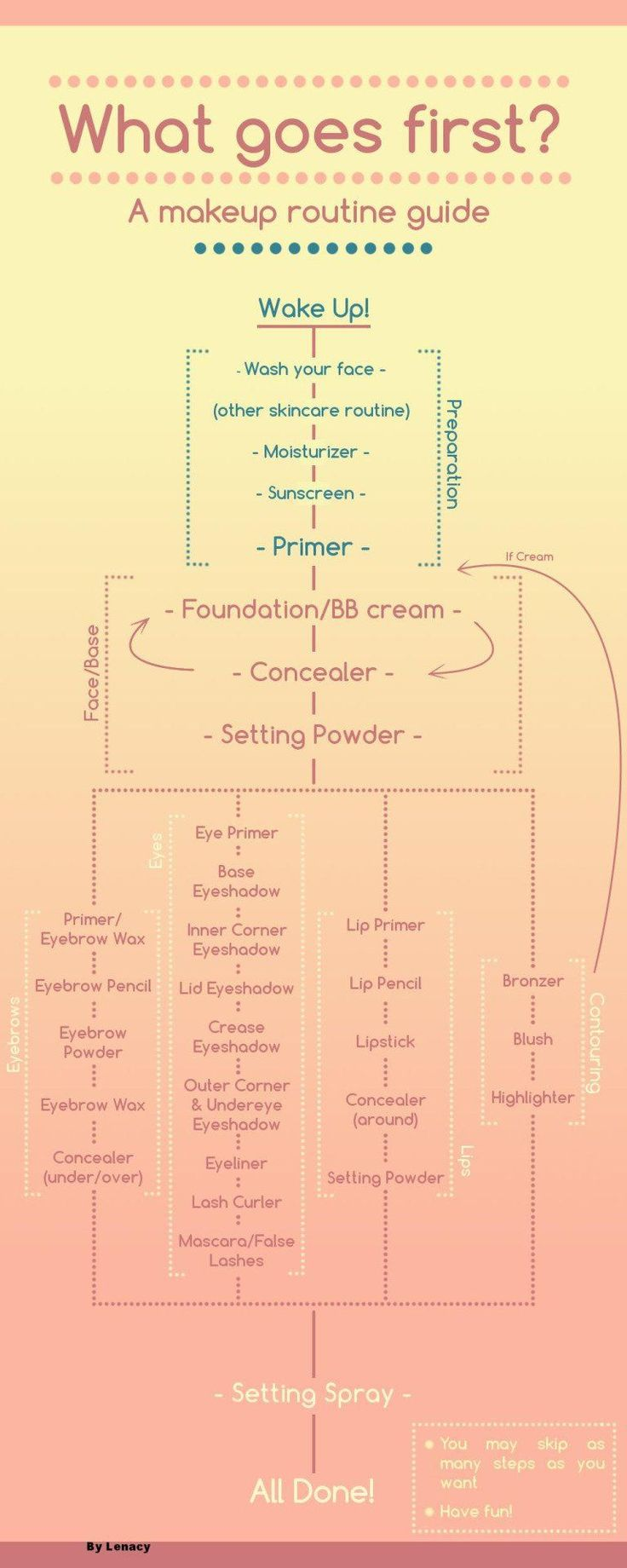 Are you correctly layering your skincare and makeup products? This guide will te...