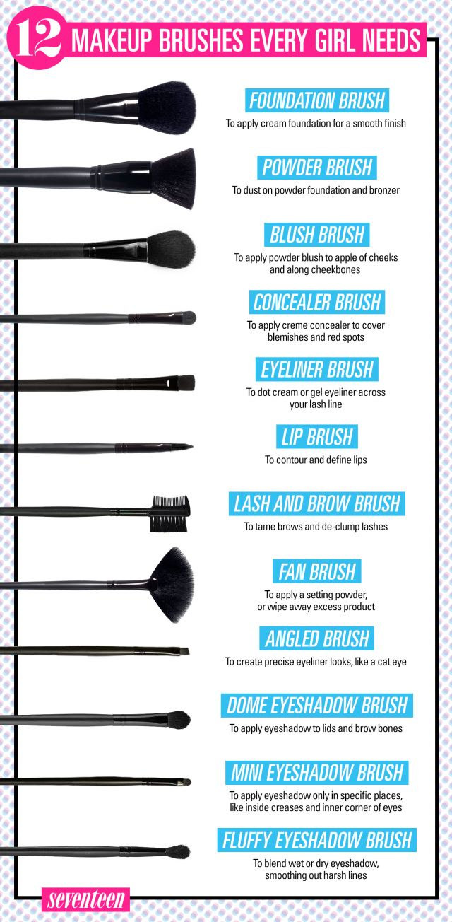 This handy chart will help you figure out what all those brushes are actually fo...