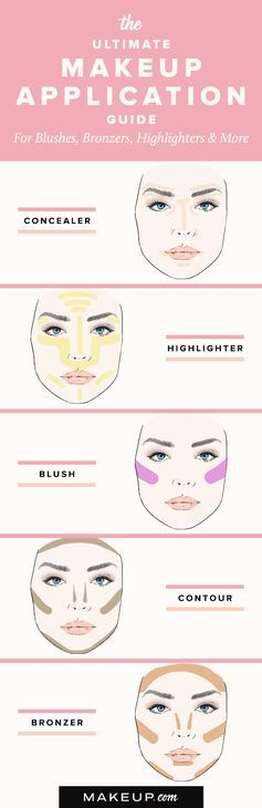 Our ultimate guide for applying concealer, bronzer, highlighter and blush is the...