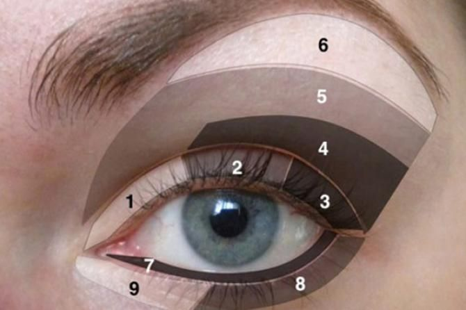 Most women get confused when they read tips on eye makeup. Sometimes you may not...