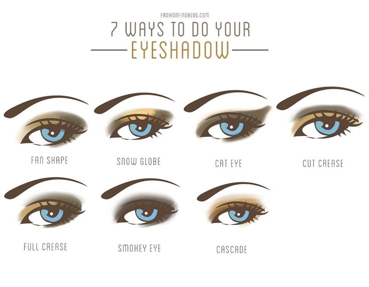 7 ways to do your eyeshadow - This article covers what brushes to buy and use, a...