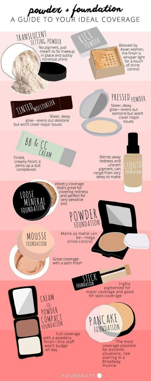 Foundation Chart | Finding the Perfect Foundation for your Skin Type is Made Eas...