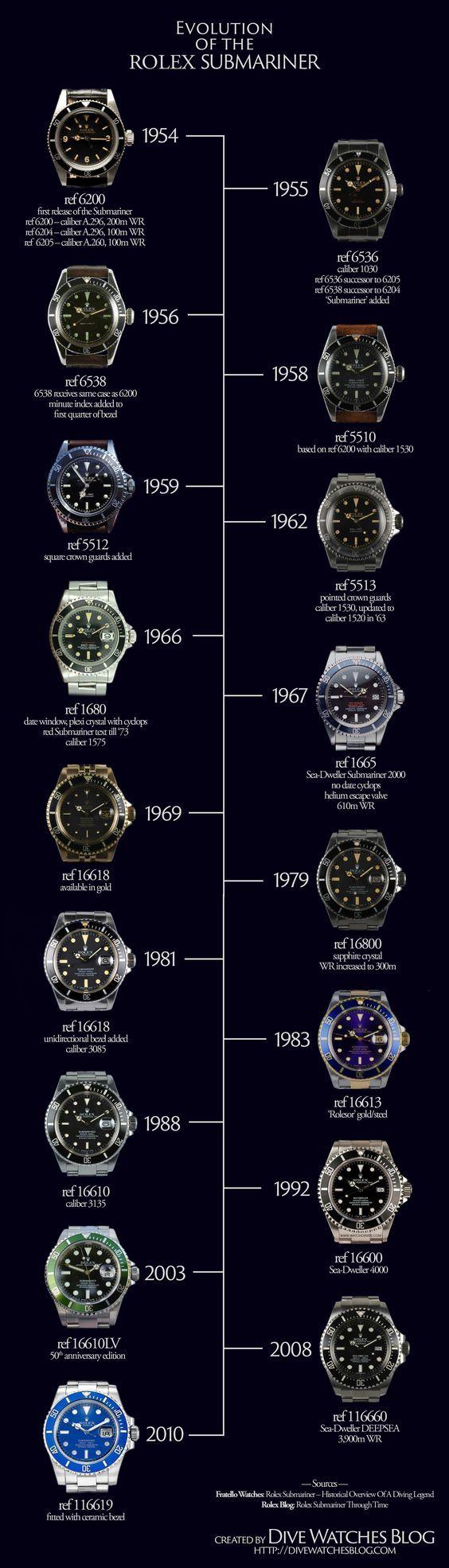 Evolution of the Rolex Submariner – a helpful infographic showcasing the gradu...