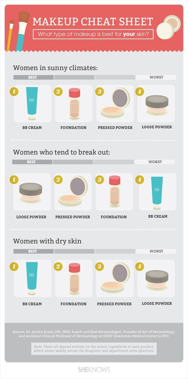 Makeup cheat sheet: What type of makeup is best for your skin?