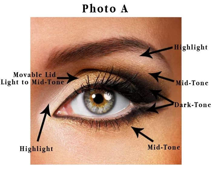 Use this technique when correcting a deep-set eye.   Take a good look at your e...
