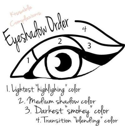 8. Apply your eyeshadow in the right order. 15 Easy Makeup Charts for Beginners